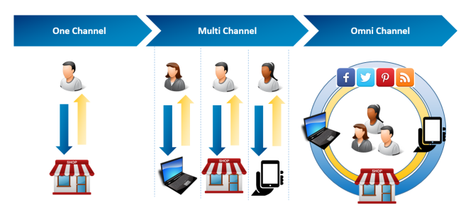 Omnichannel illustration(4)